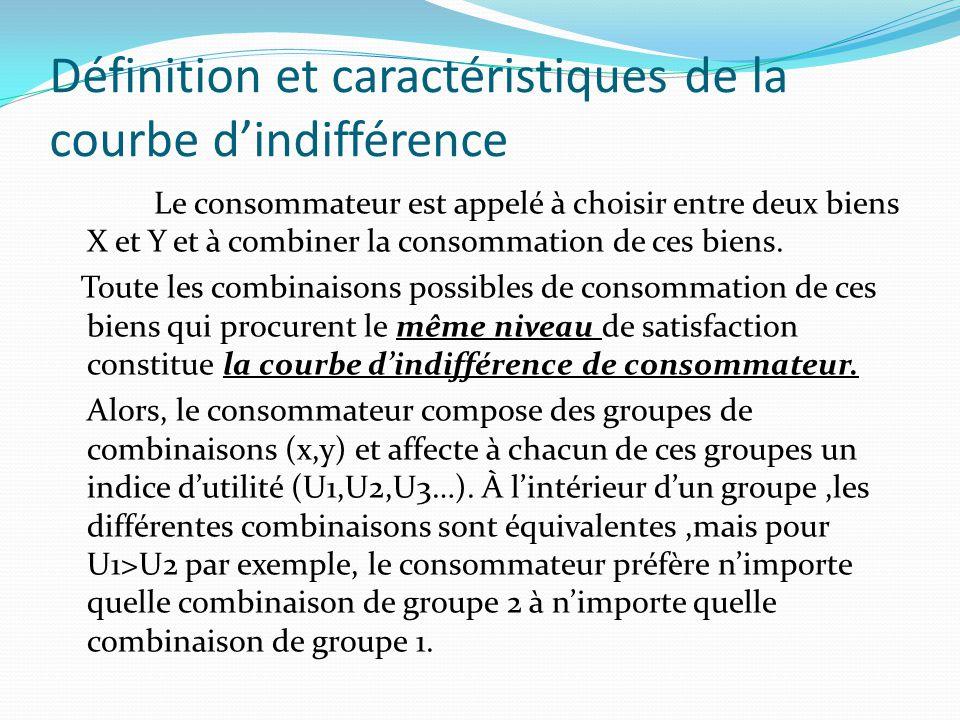 Définition et caractéristiques de la courbe d'indifférence