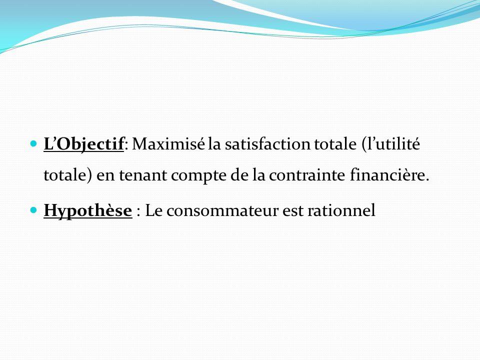 L'Objectif: Maximisé la satisfaction totale (l'utilité totale) en tenant compte de la contrainte financière.