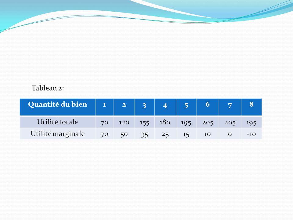 Tableau 2: Quantité du bien. 1. 2. 3. 4. 5. 6. 7. 8. Utilité totale. 70. 120. 155. 180.