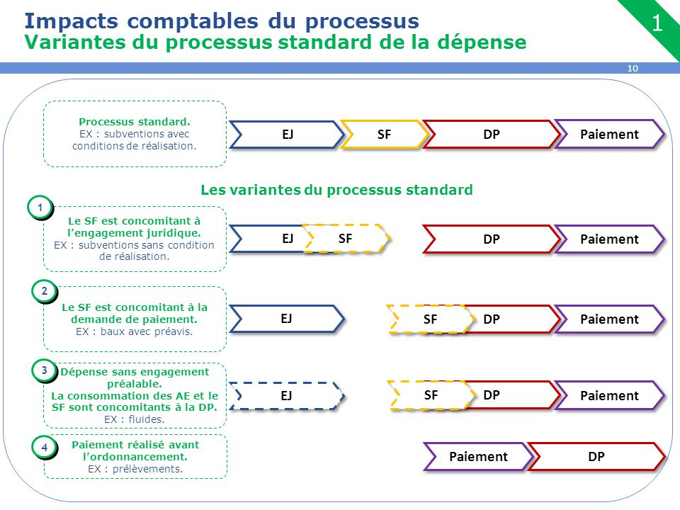 Les variantes du processus standard