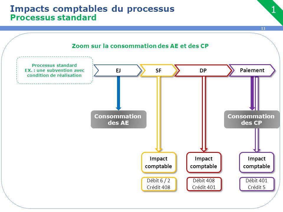 Impacts comptables du processus Processus standard