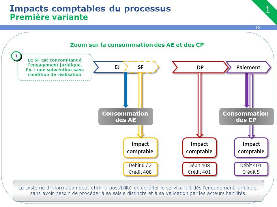 Impacts comptables du processus Première variante