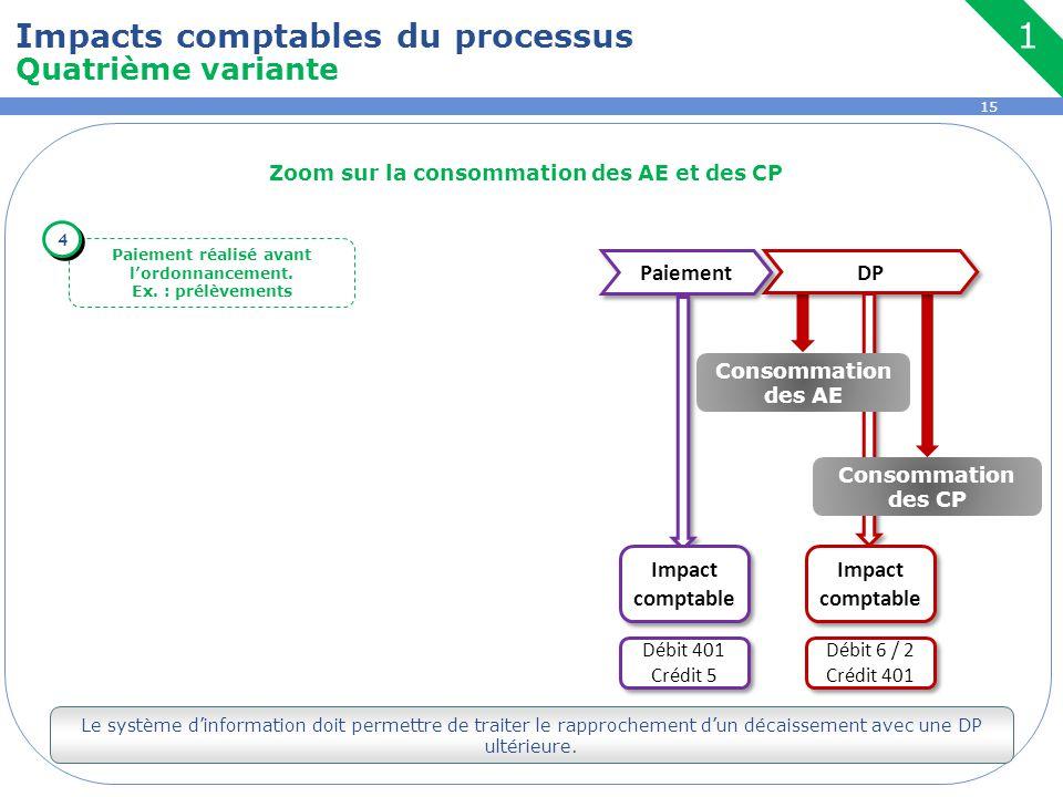 1 Impacts comptables du processus Quatrième variante Paiement DP