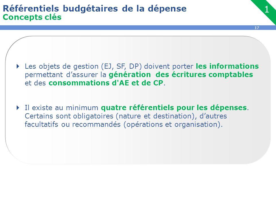1 Référentiels budgétaires de la dépense Concepts clés