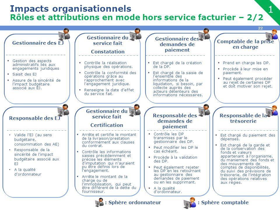 Impacts organisationnels Rôles et attributions en mode hors service facturier – 2/2