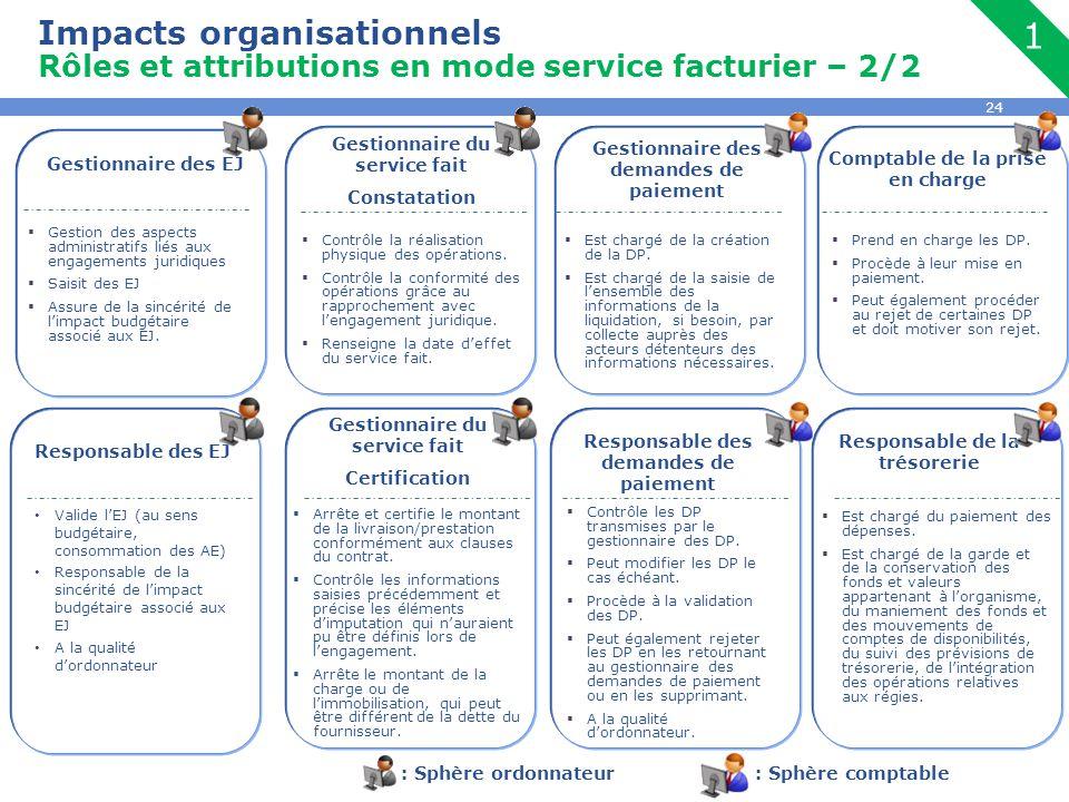 Impacts organisationnels Rôles et attributions en mode service facturier – 2/2