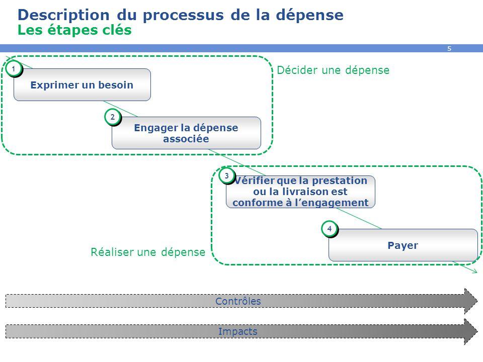 Description du processus de la dépense