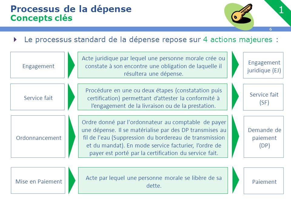 Processus de la dépense Concepts clés