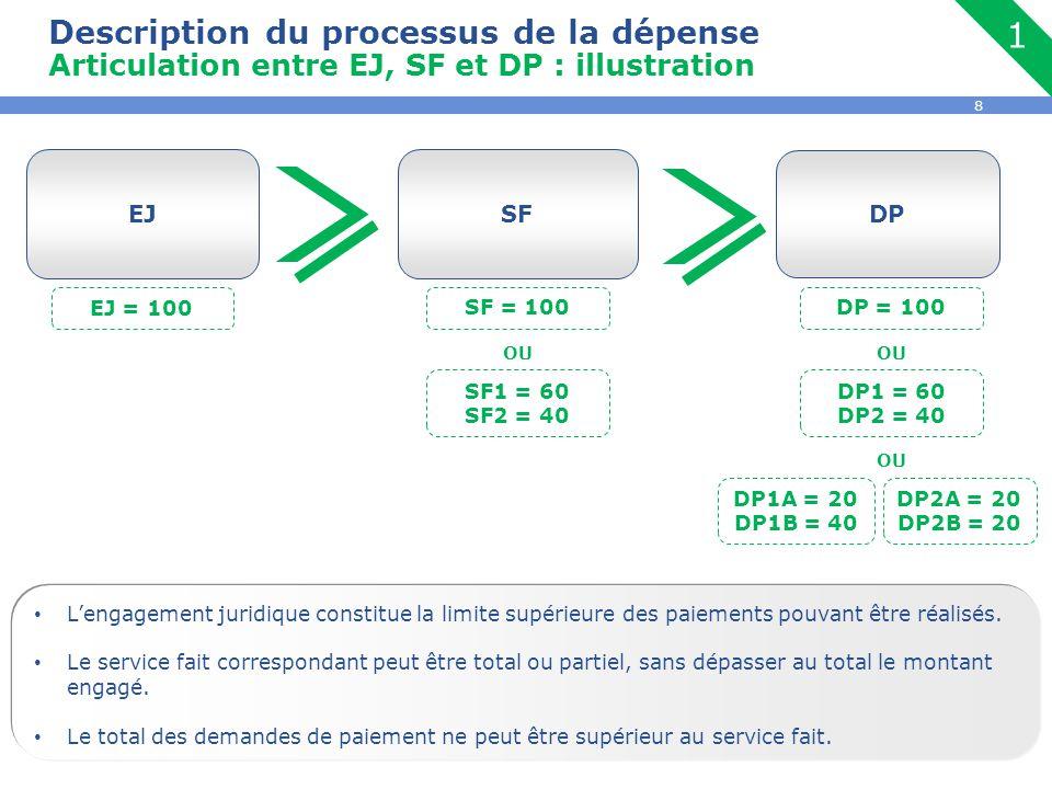 1 Description du processus de la dépense