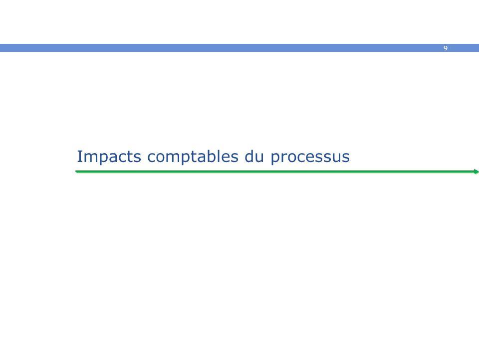 Impacts comptables du processus