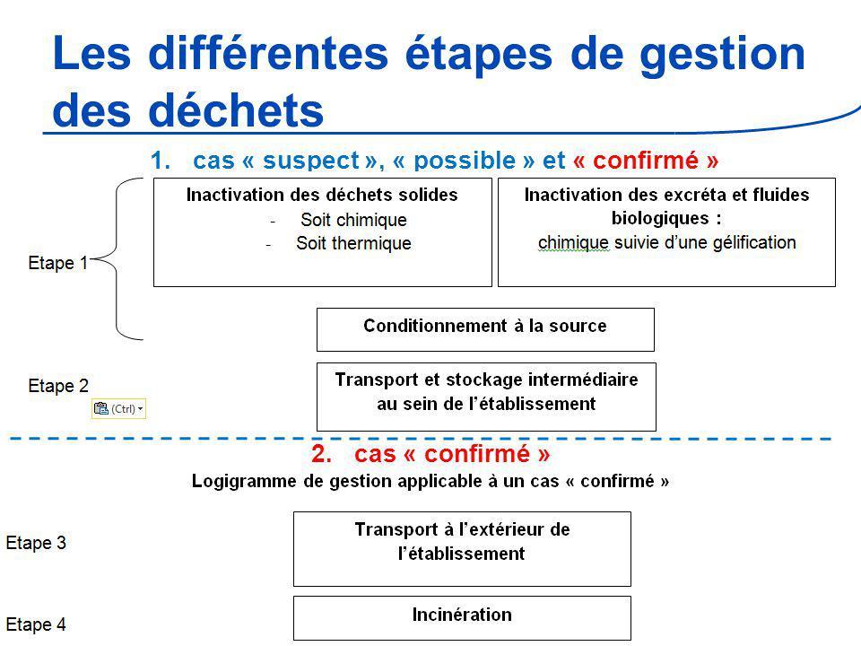 Les différentes étapes de gestion des déchets