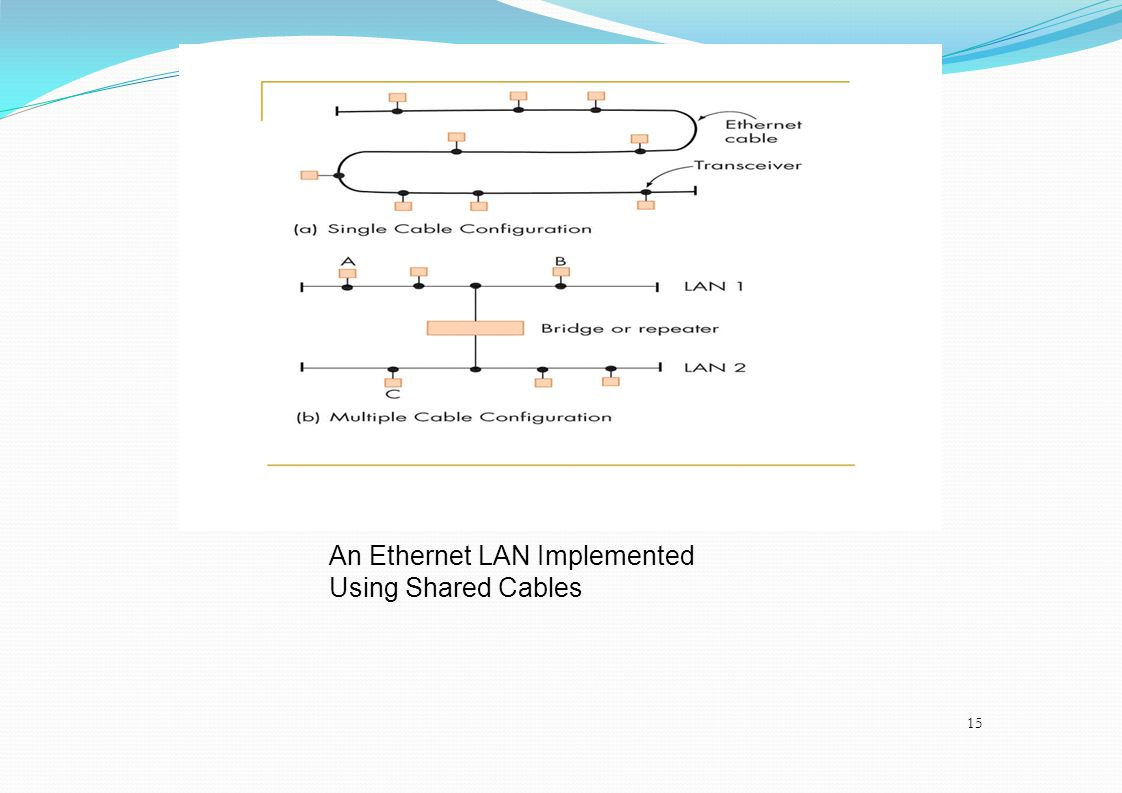 An Ethernet LAN Implemented Using Shared Cables