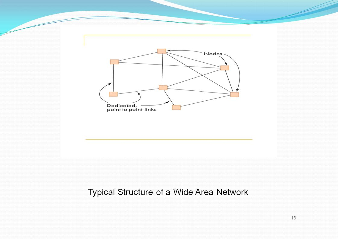 Typical Structure of a Wide Area Network