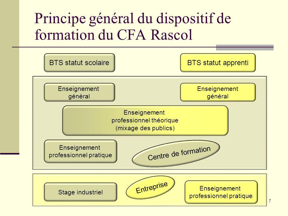 Principe général du dispositif de formation du CFA Rascol