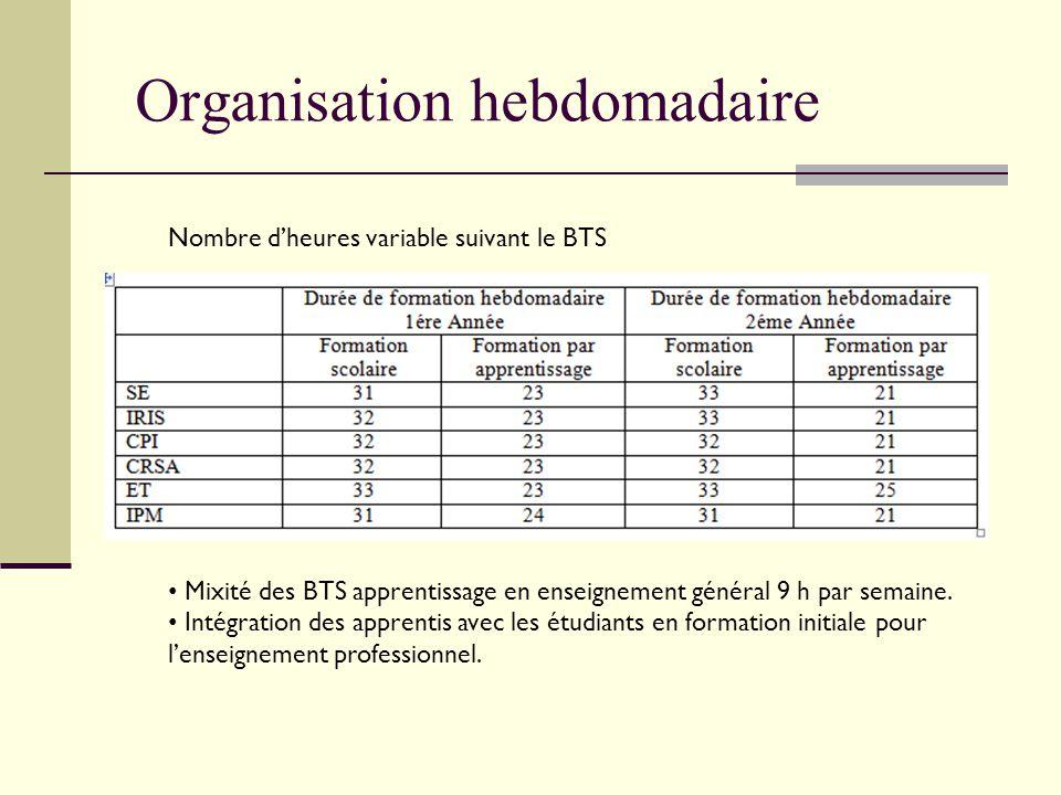 Organisation hebdomadaire