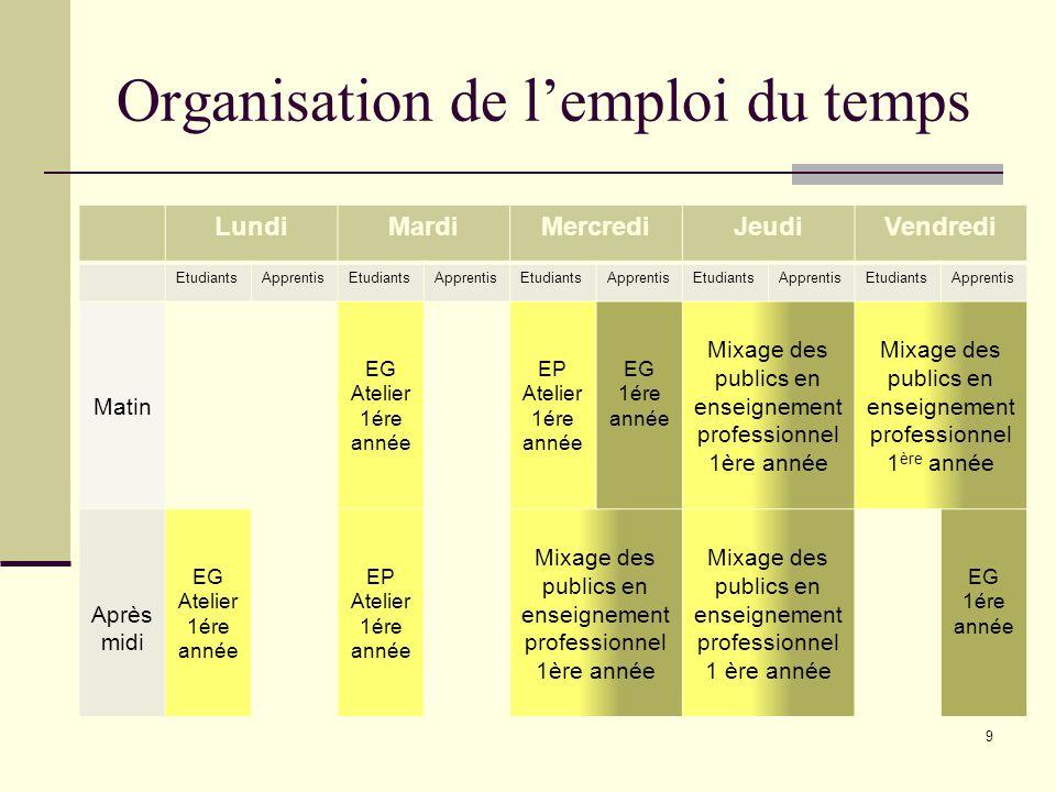 Organisation de l'emploi du temps