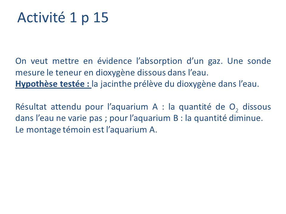 Activité 1 p 15 On veut mettre en évidence l'absorption d'un gaz. Une sonde mesure le teneur en dioxygène dissous dans l'eau.