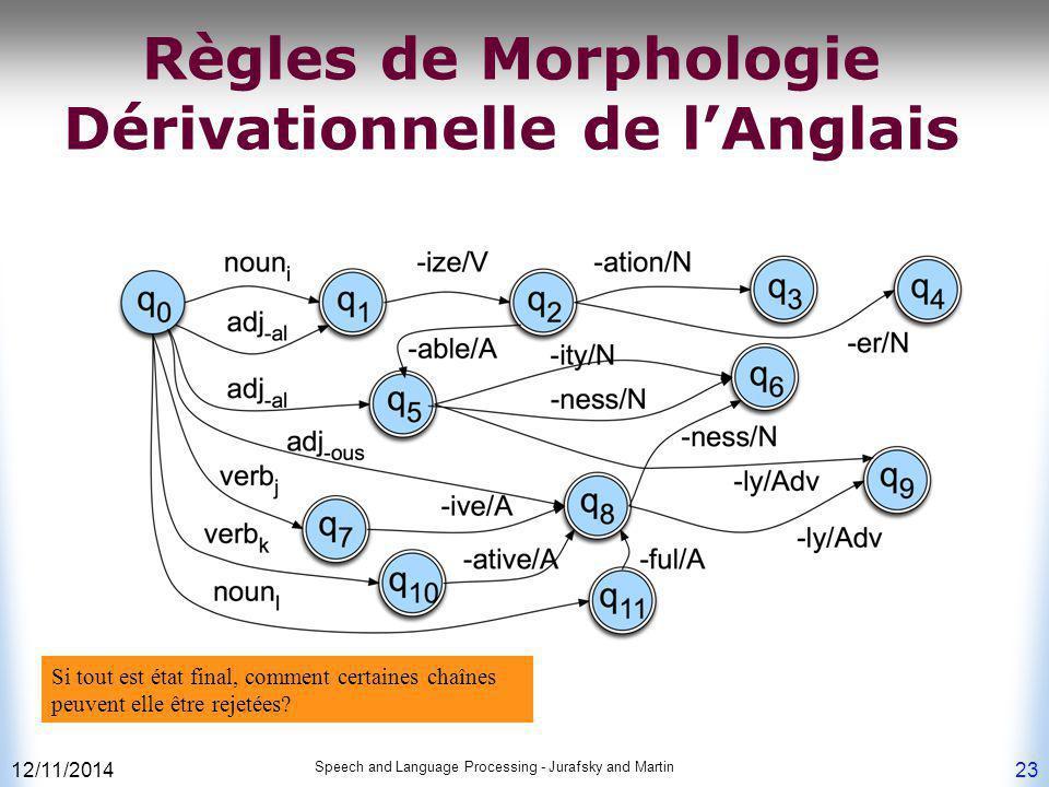 Règles de Morphologie Dérivationnelle de l'Anglais