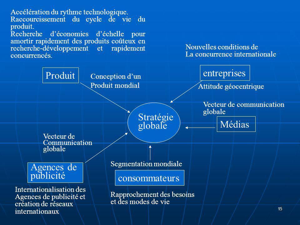 entreprises Produit Stratégie globale Médias Agences de publicité