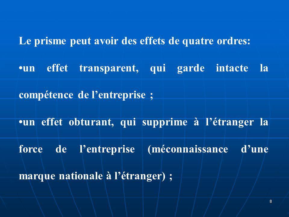 Le prisme peut avoir des effets de quatre ordres: