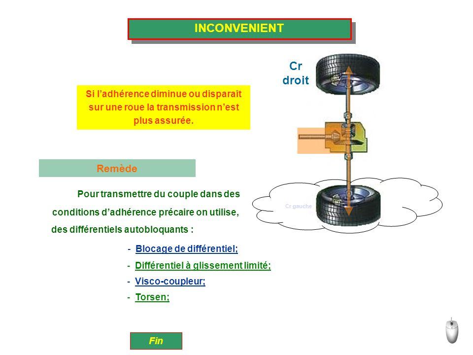 INCONVENIENT Cr droit Remède