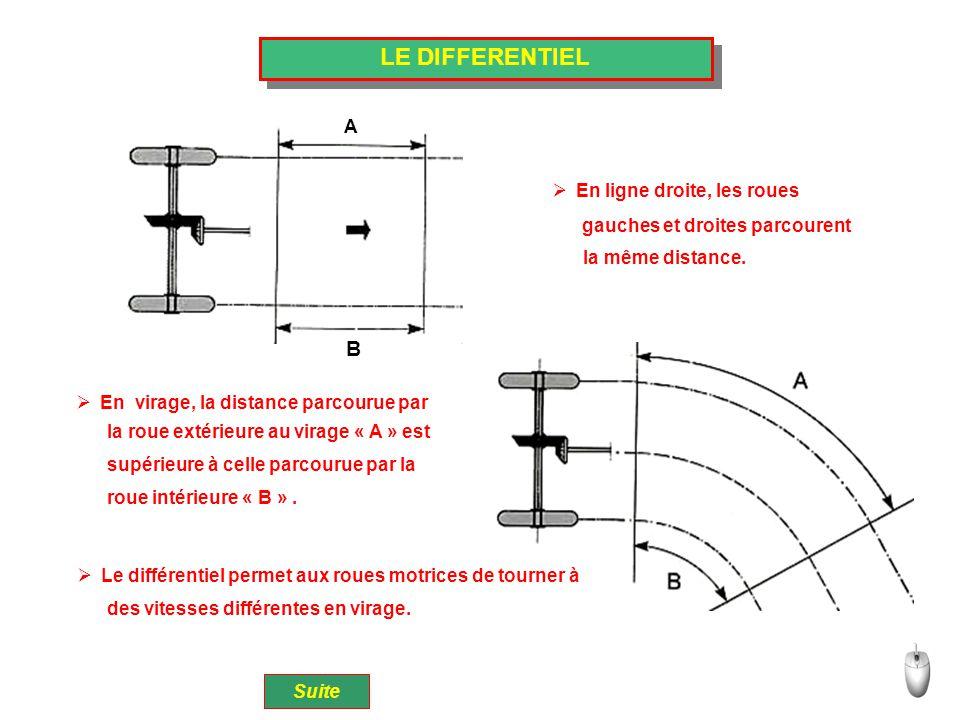 LE DIFFERENTIEL B A En ligne droite, les roues