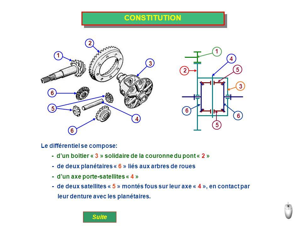 CONSTITUTION 2 1 1 4 3 2 5 3 6 5 6 4 6 Le différentiel se compose: