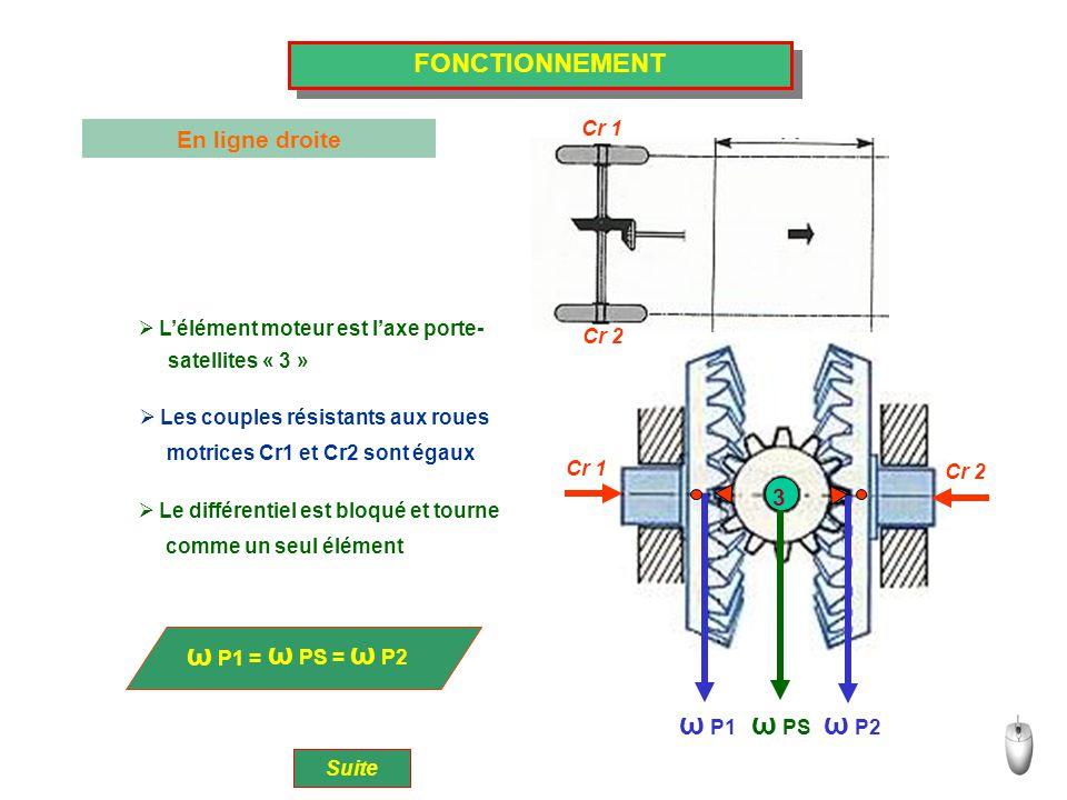 ω P1 = ω PS = ω P2 ω P1 ω PS ω P2 FONCTIONNEMENT En ligne droite 3