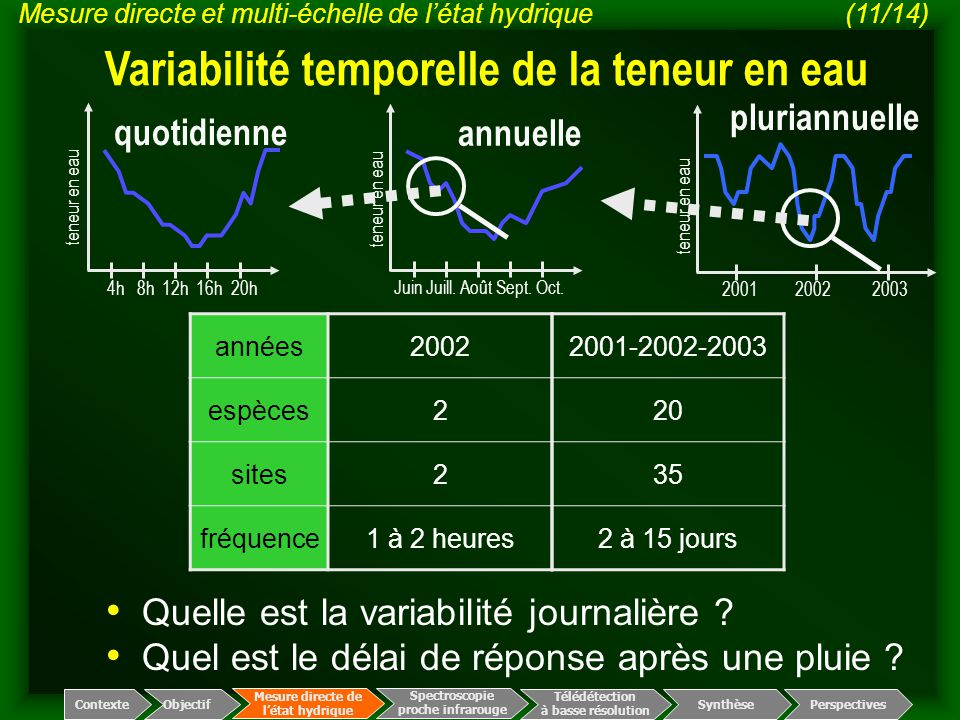 Variabilité temporelle de la teneur en eau