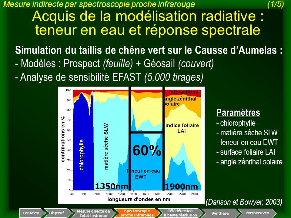Mesure indirecte par spectroscopie proche infrarouge (1/5)