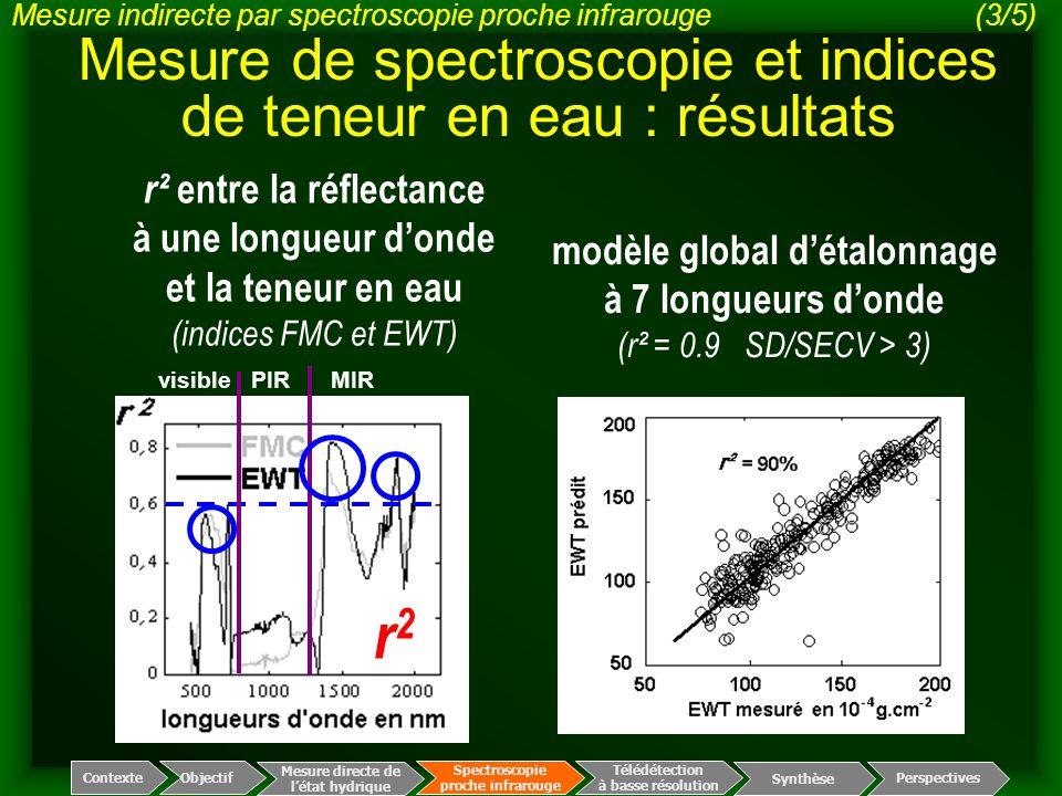 Mesure de spectroscopie et indices de teneur en eau : résultats