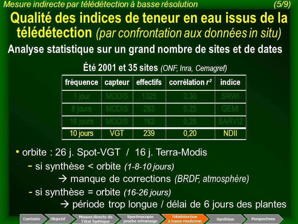 Été 2001 et 35 sites (ONF, Inra, Cemagref)