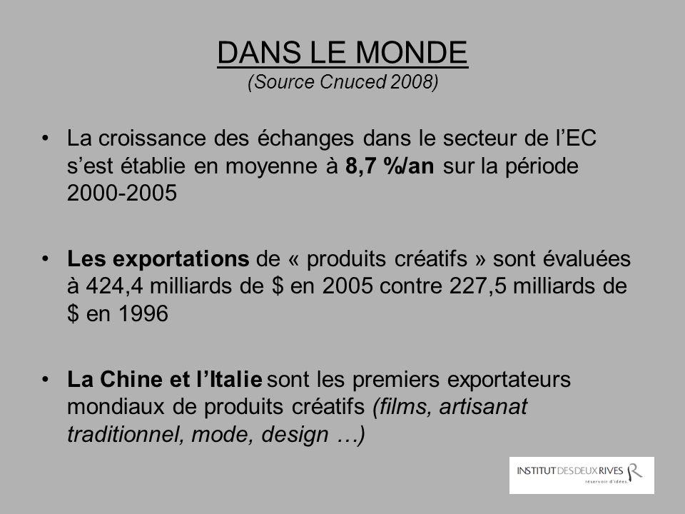 DANS LE MONDE (Source Cnuced 2008)