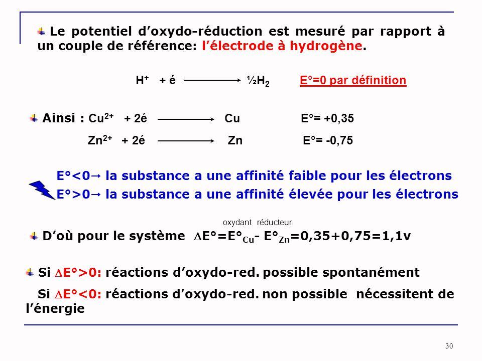 H+ + é ½H2 E°=0 par définition