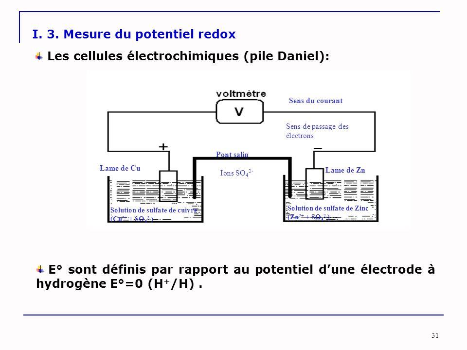I. 3. Mesure du potentiel redox
