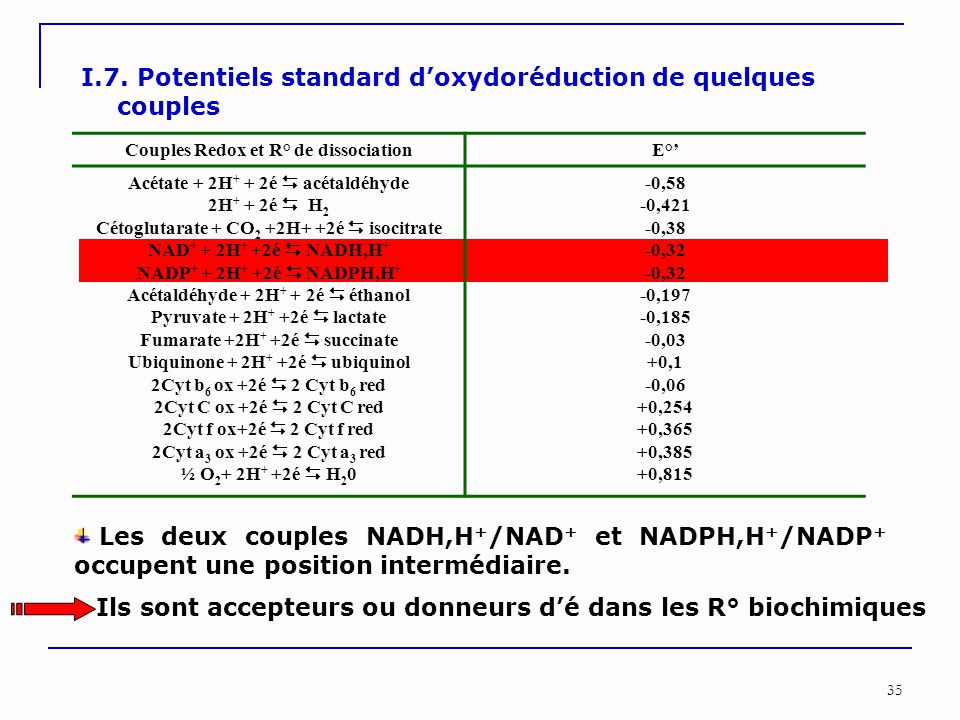 I.7. Potentiels standard d'oxydoréduction de quelques couples
