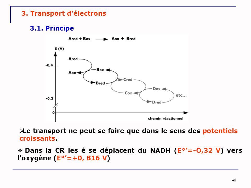 3. Transport d électrons 3.1. Principe. Le transport ne peut se faire que dans le sens des potentiels croissants.