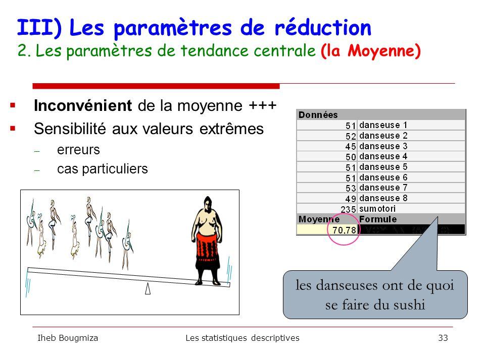 III) Les paramètres de réduction