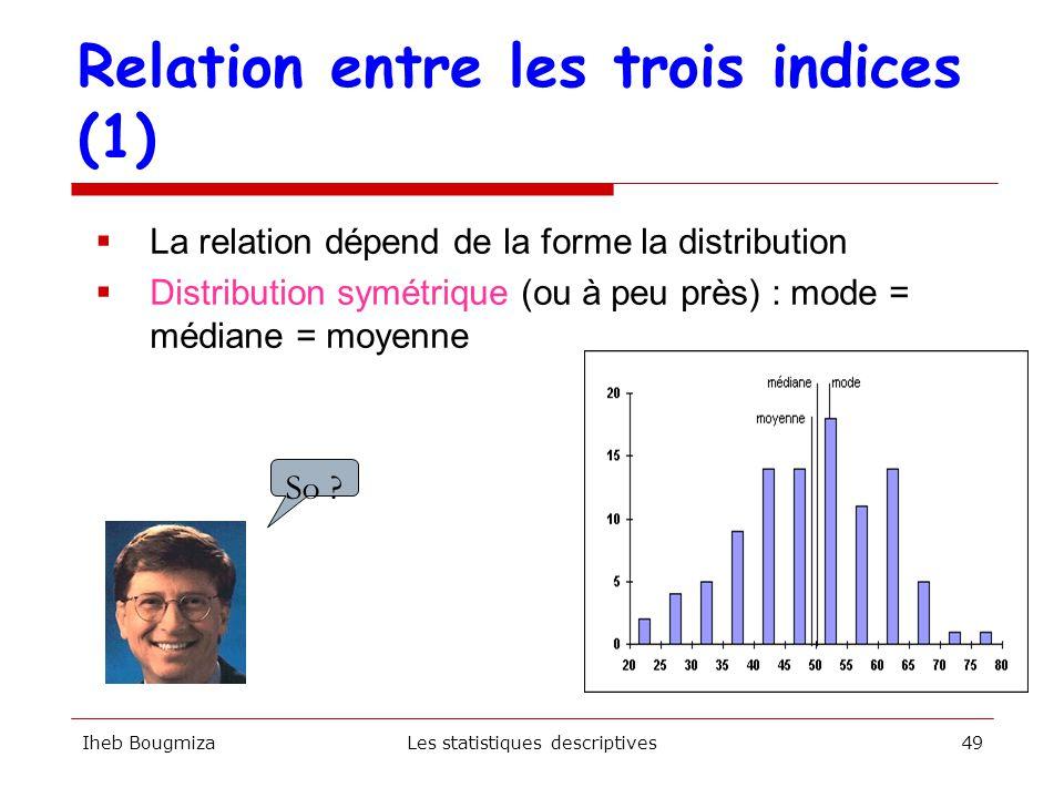 Relation entre les trois indices (1)