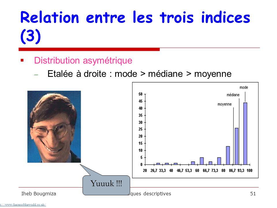 Relation entre les trois indices (3)