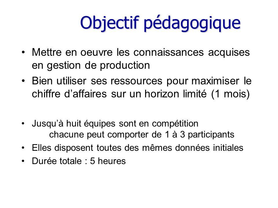 Objectif pédagogique Mettre en oeuvre les connaissances acquises en gestion de production.