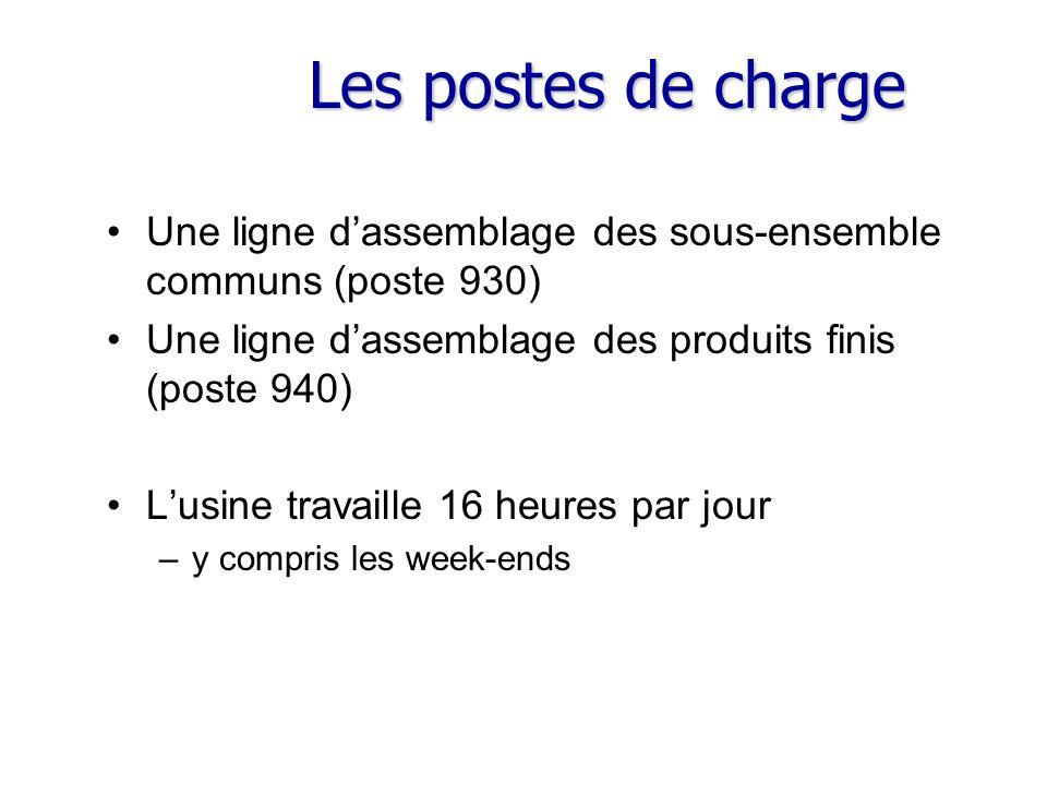 Les postes de charge Une ligne d'assemblage des sous-ensemble communs (poste 930) Une ligne d'assemblage des produits finis (poste 940)
