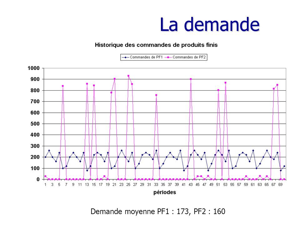 La demande Demande moyenne PF1 : 173, PF2 : 160