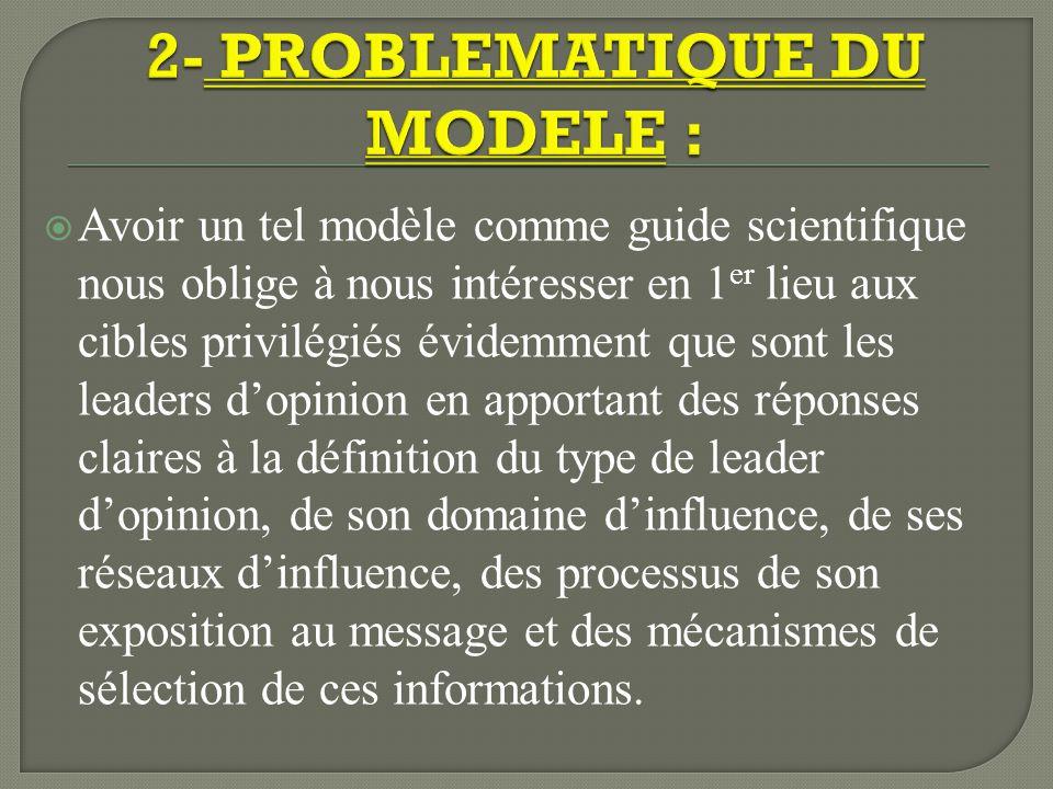 2- PROBLEMATIQUE DU MODELE :