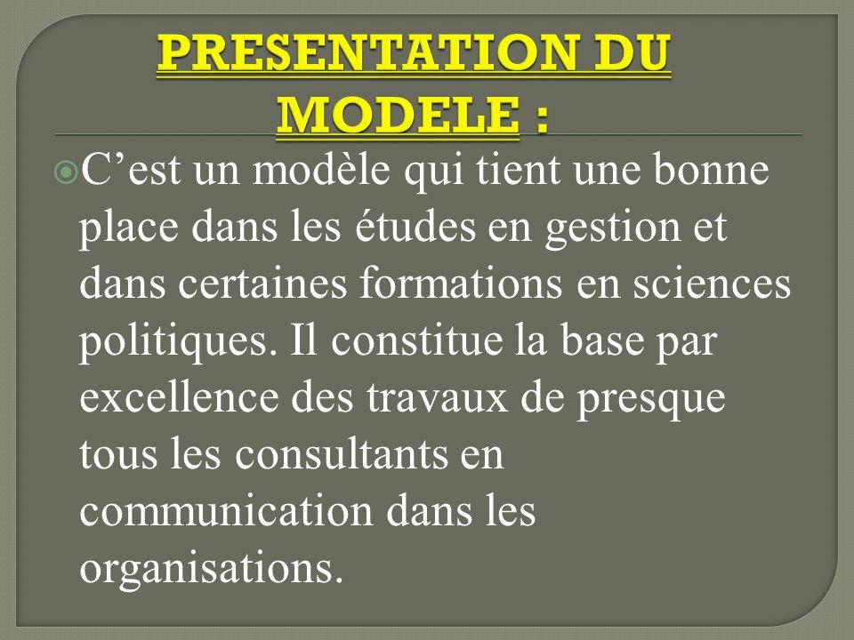 PRESENTATION DU MODELE :