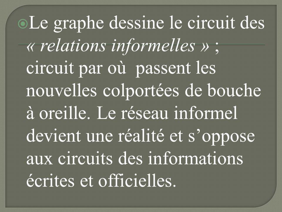 Le graphe dessine le circuit des « relations informelles » ; circuit par où passent les nouvelles colportées de bouche à oreille.
