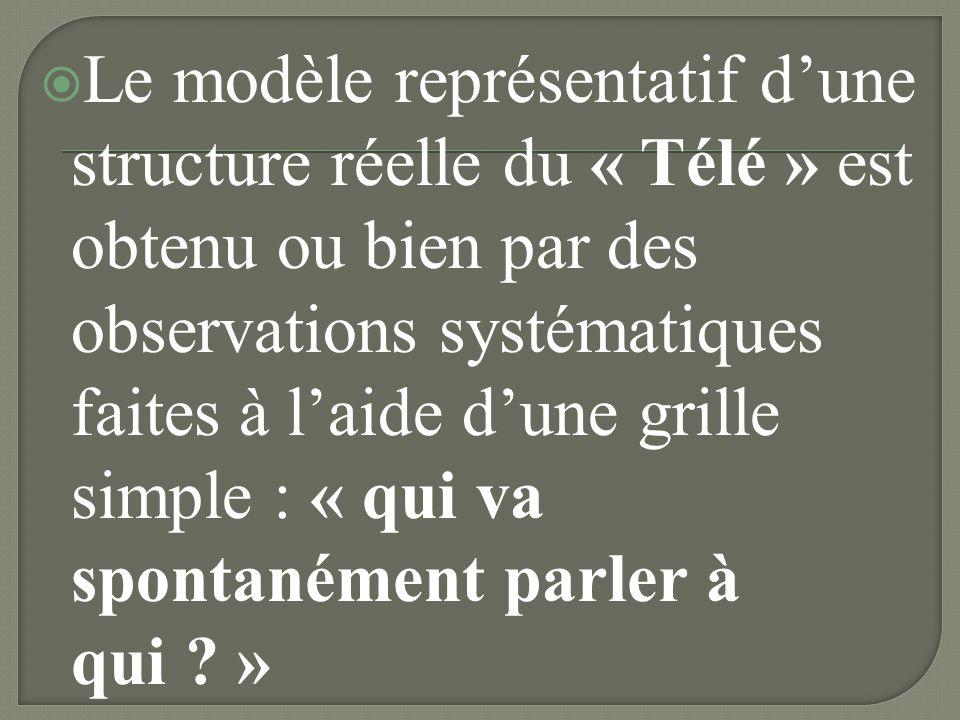 Le modèle représentatif d'une structure réelle du « Télé » est obtenu ou bien par des observations systématiques faites à l'aide d'une grille simple : « qui va spontanément parler à qui »