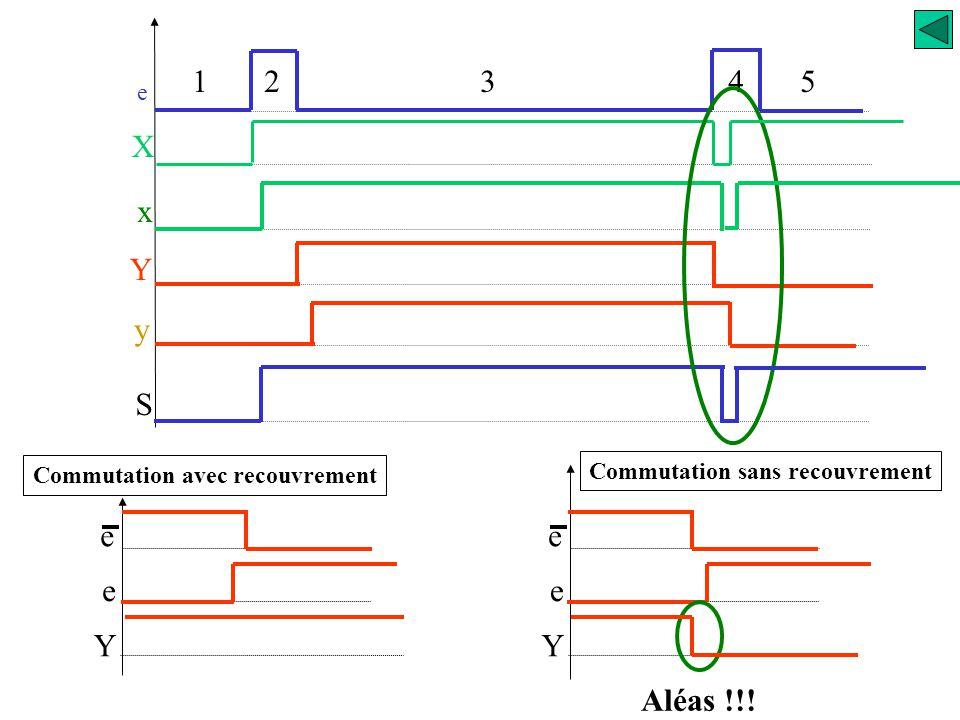 Commutation avec recouvrement Commutation sans recouvrement
