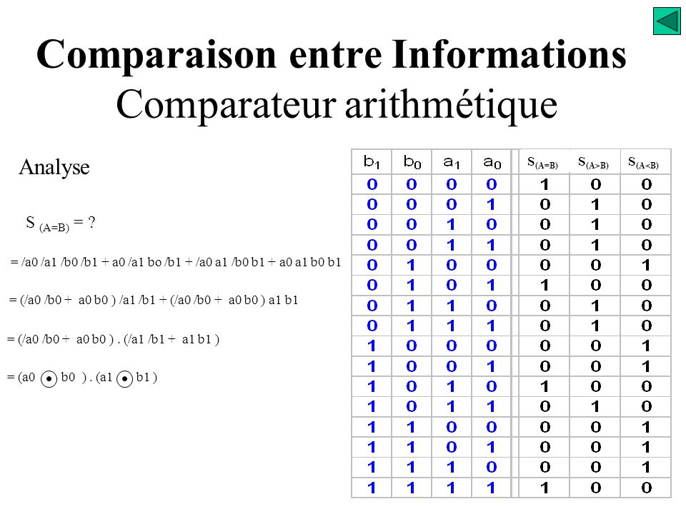 Comparaison entre Informations Comparateur arithmétique