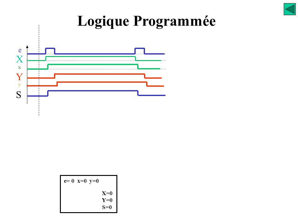 Logique Programmée e X x S Y y e= 0 x=0 y=0 X=0 Y=0 S=0